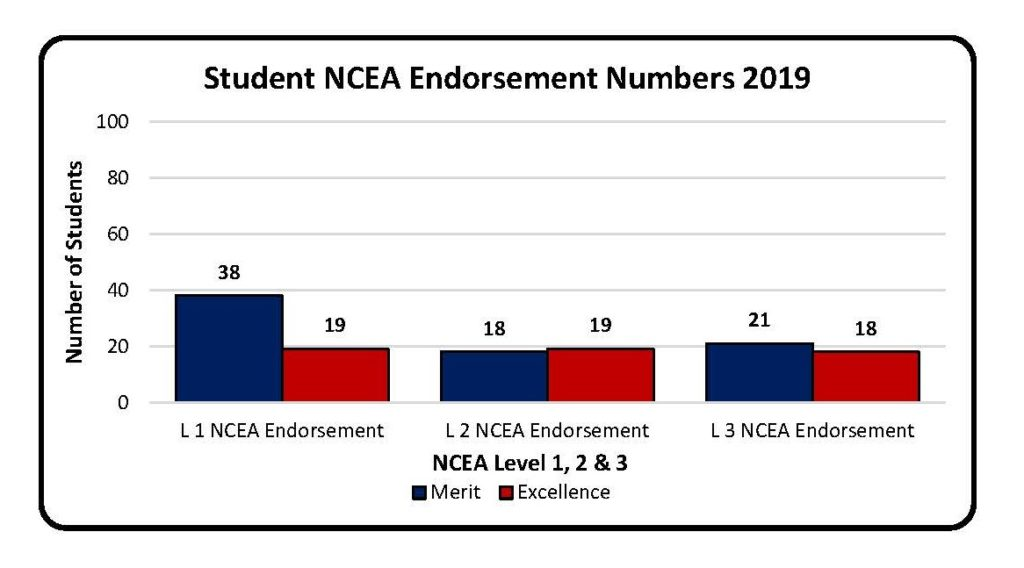 2019 NCEA Endorsements