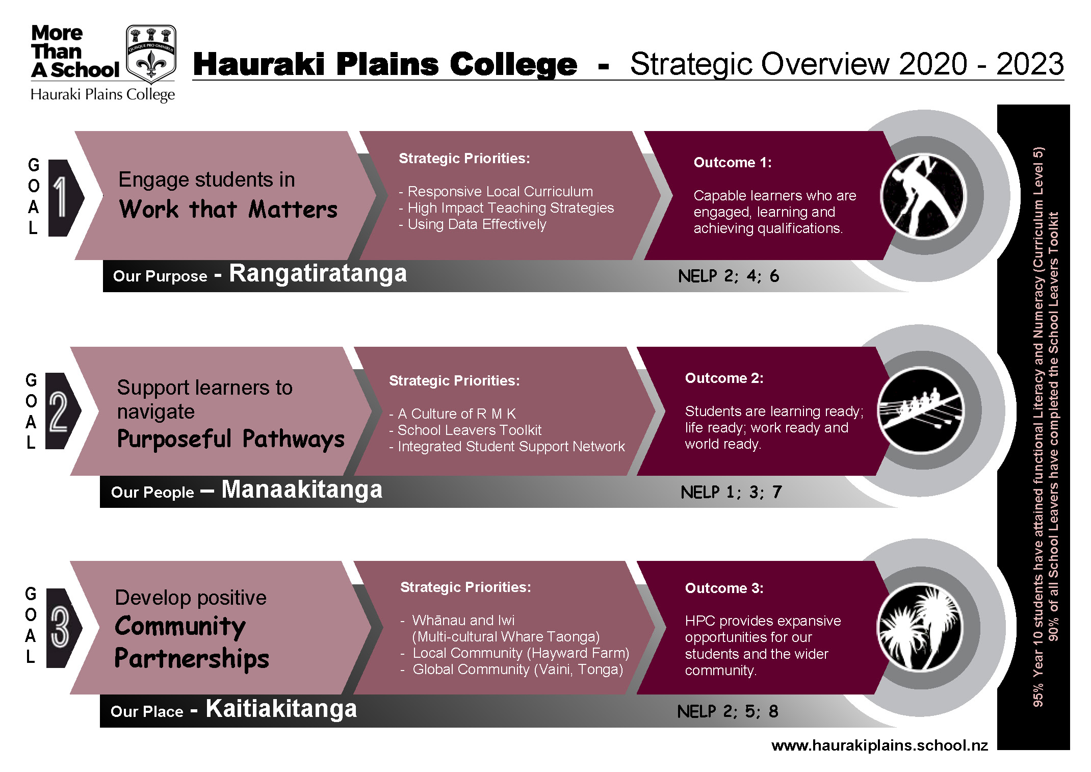 Strategic Overview 2021-2025